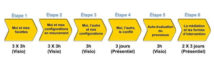 Formation à la médiation et à la facilitation des conflits - Cabinet CAEN (Wasquehal)